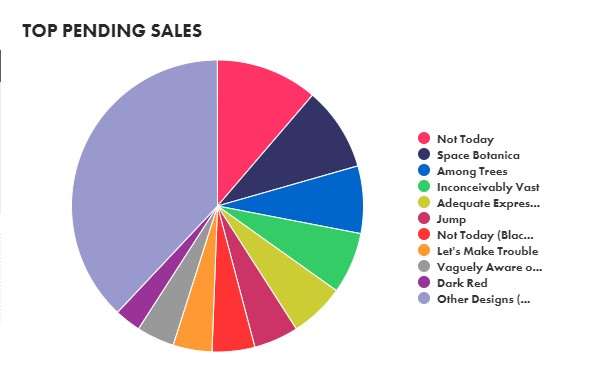 Top Pending Sales on Threadless this month.