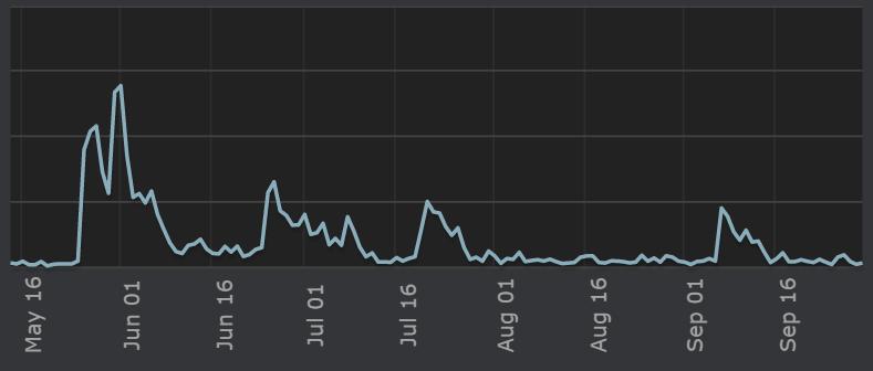 Steam Sales Data for Manic Hyena games